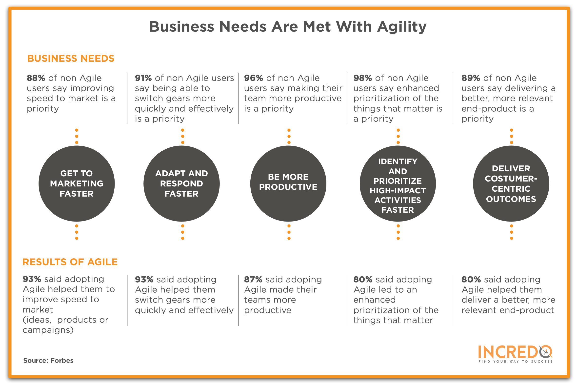 Business needs are met with agility