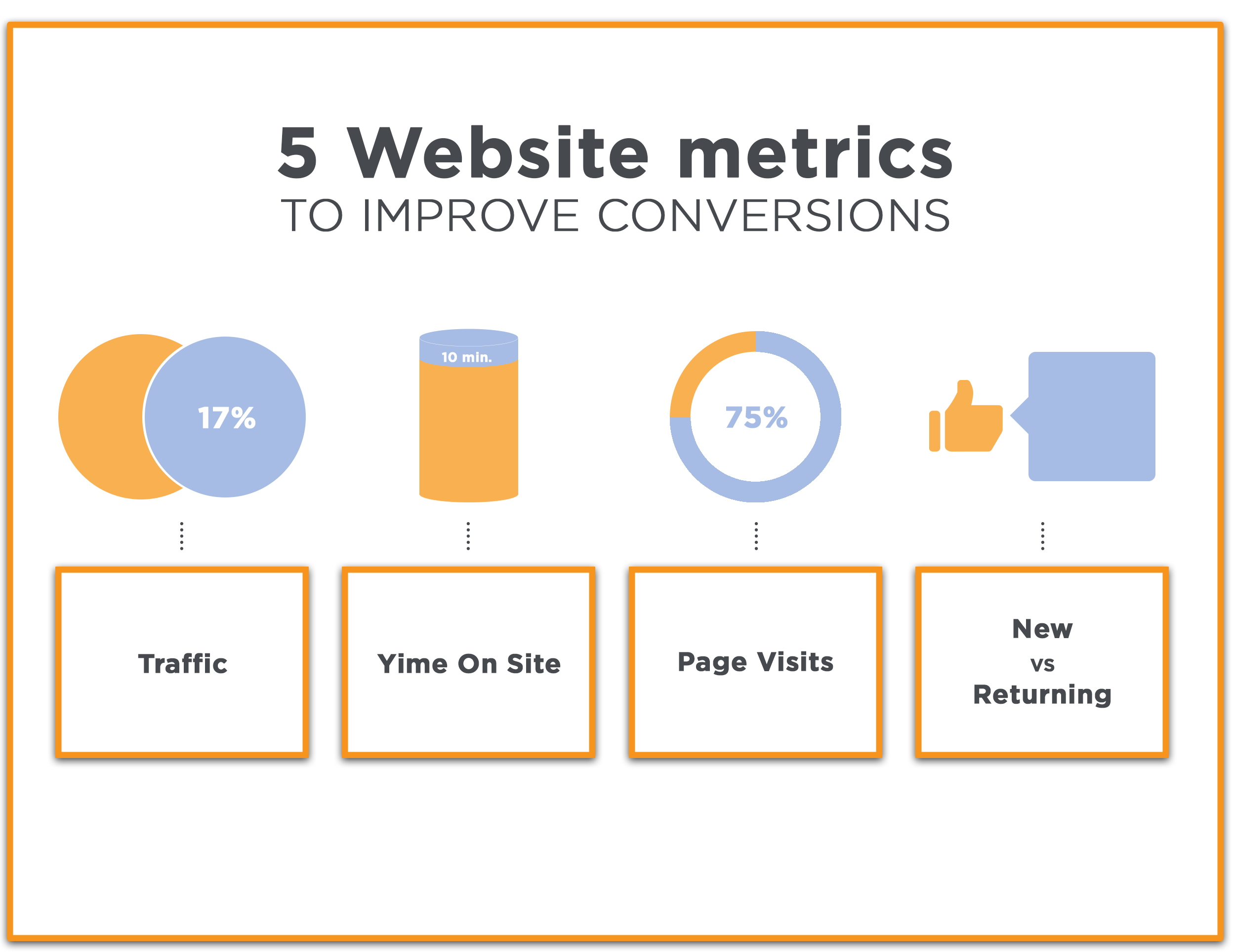 5 Website Metrics You Need to Track to Improve Conversions - Incredo