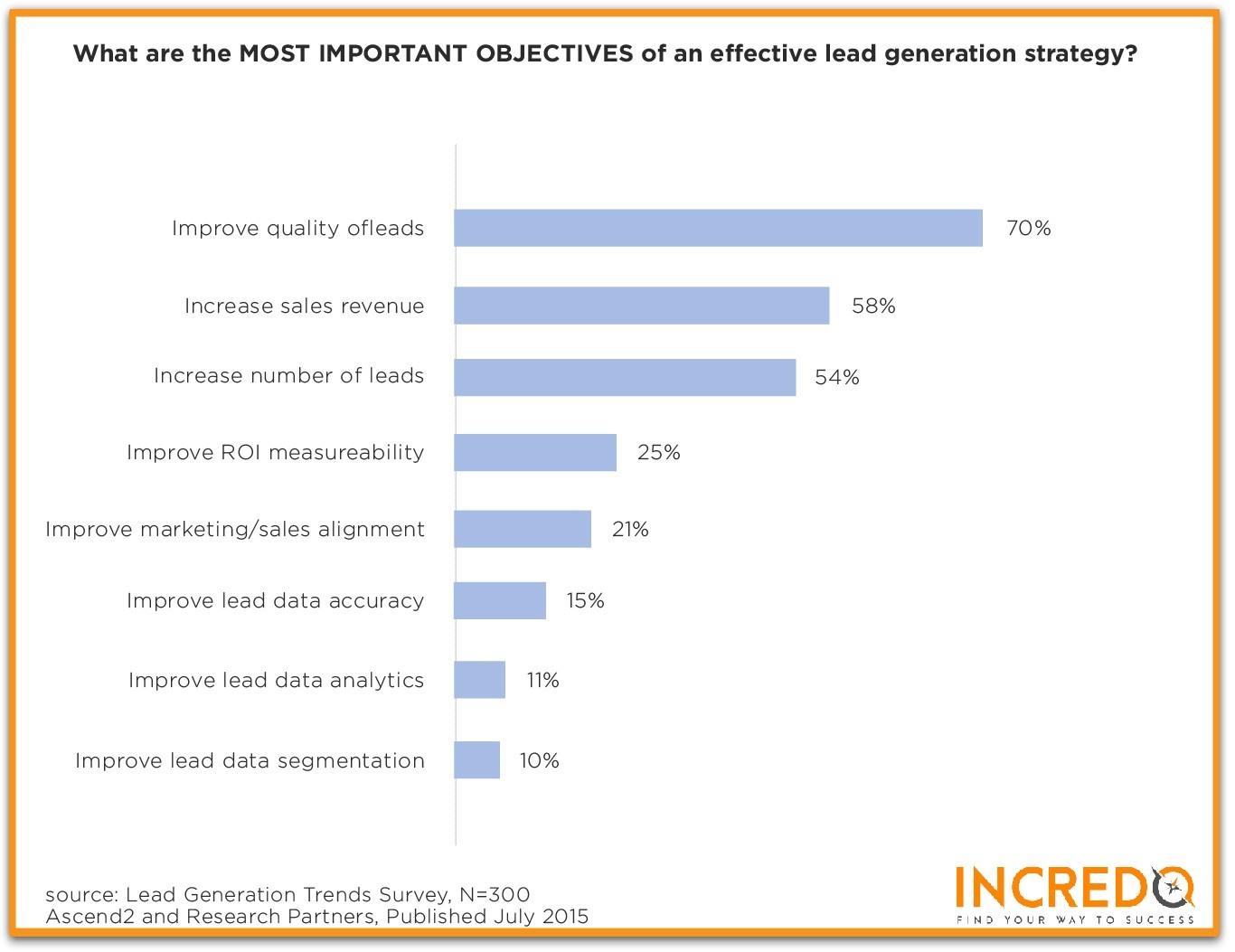 effective lead generation strategy.jpg