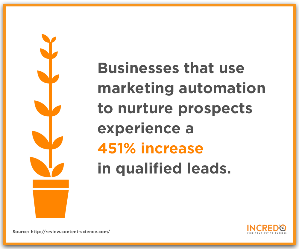Automated Marketing and Sales Processes 1.png