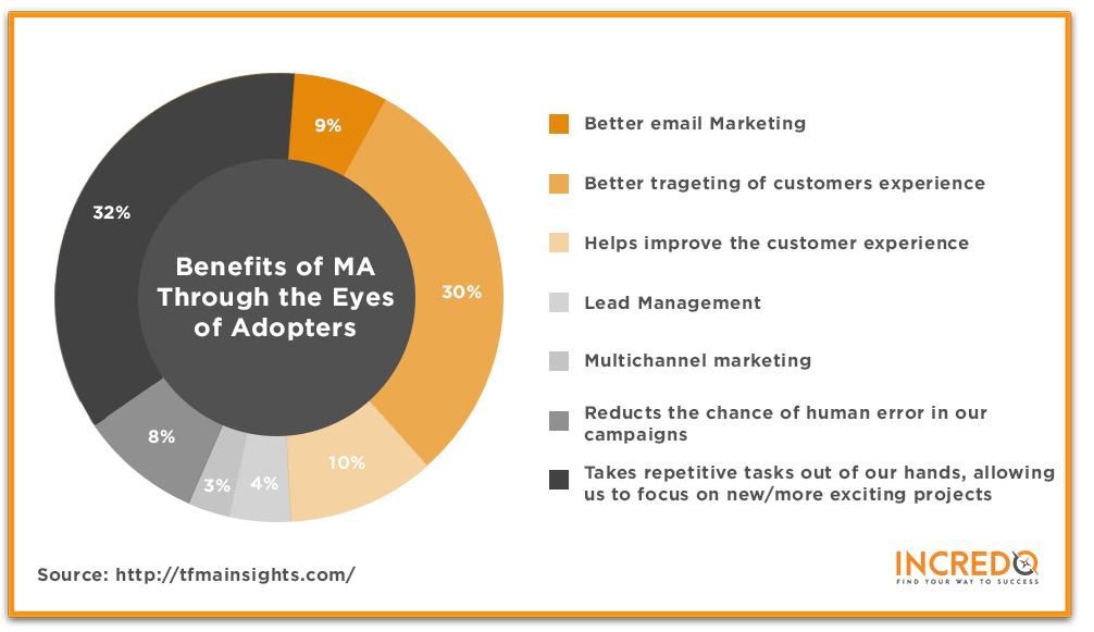 Challenges_Of_Marketing_Automation_1.png