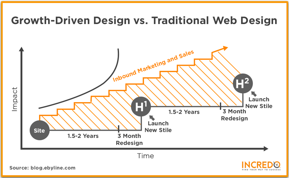 GDD vs Traditional Design