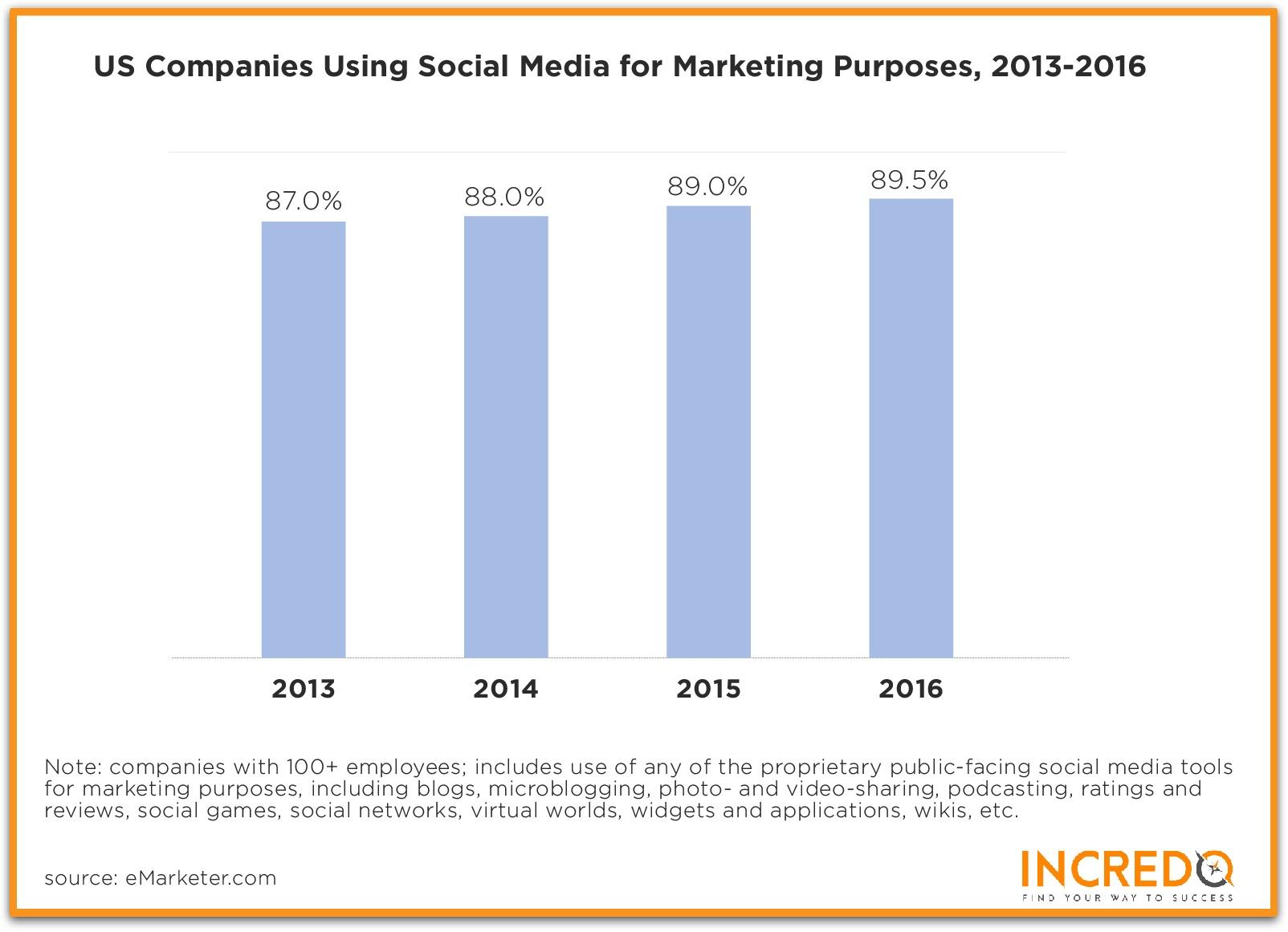 social media for saas lead generation