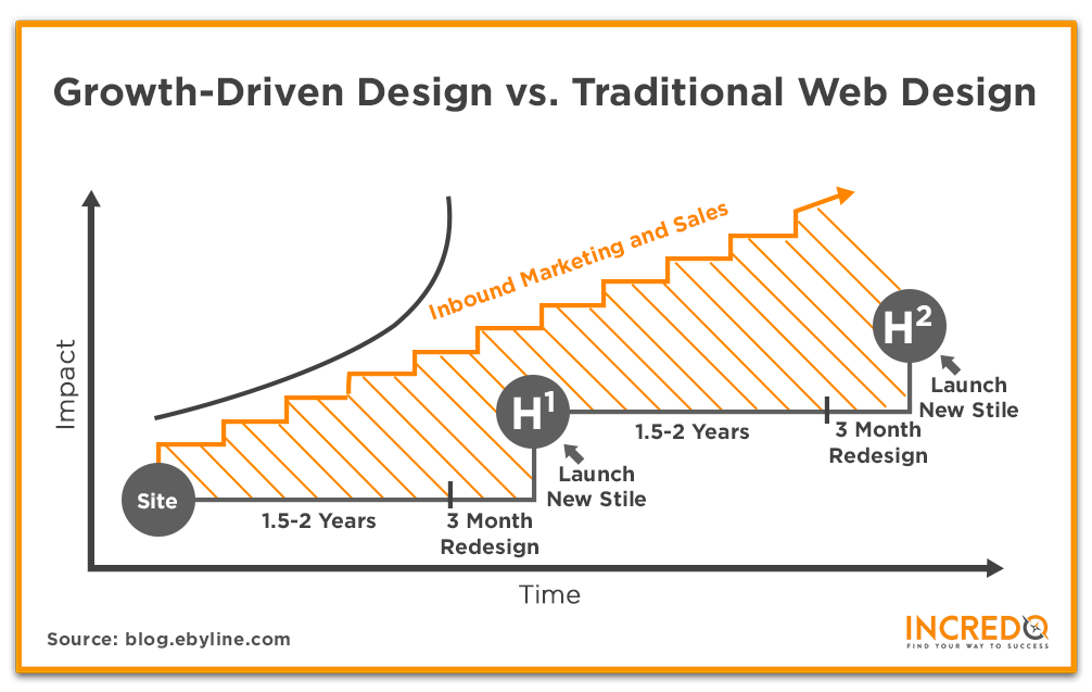Growth Driven Design vs Traditional Web Design.png