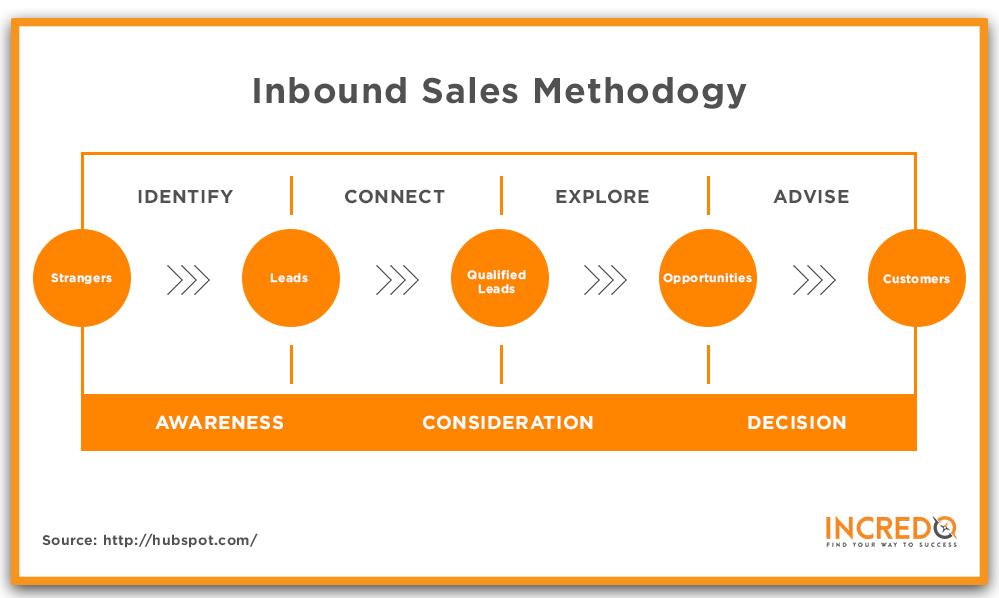 Inbound Sales Methodolgy.png