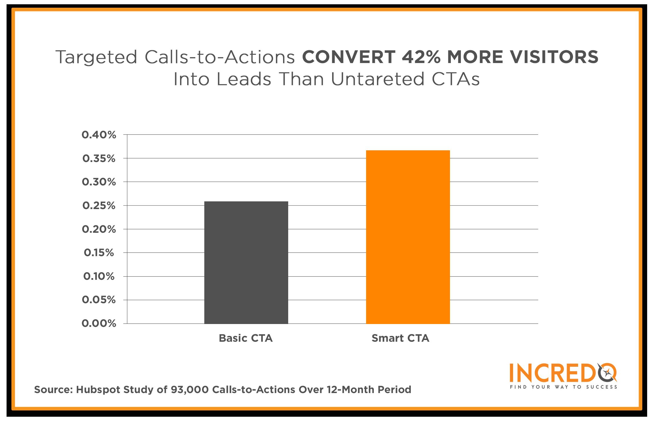 CTAs for SaaS lead generation