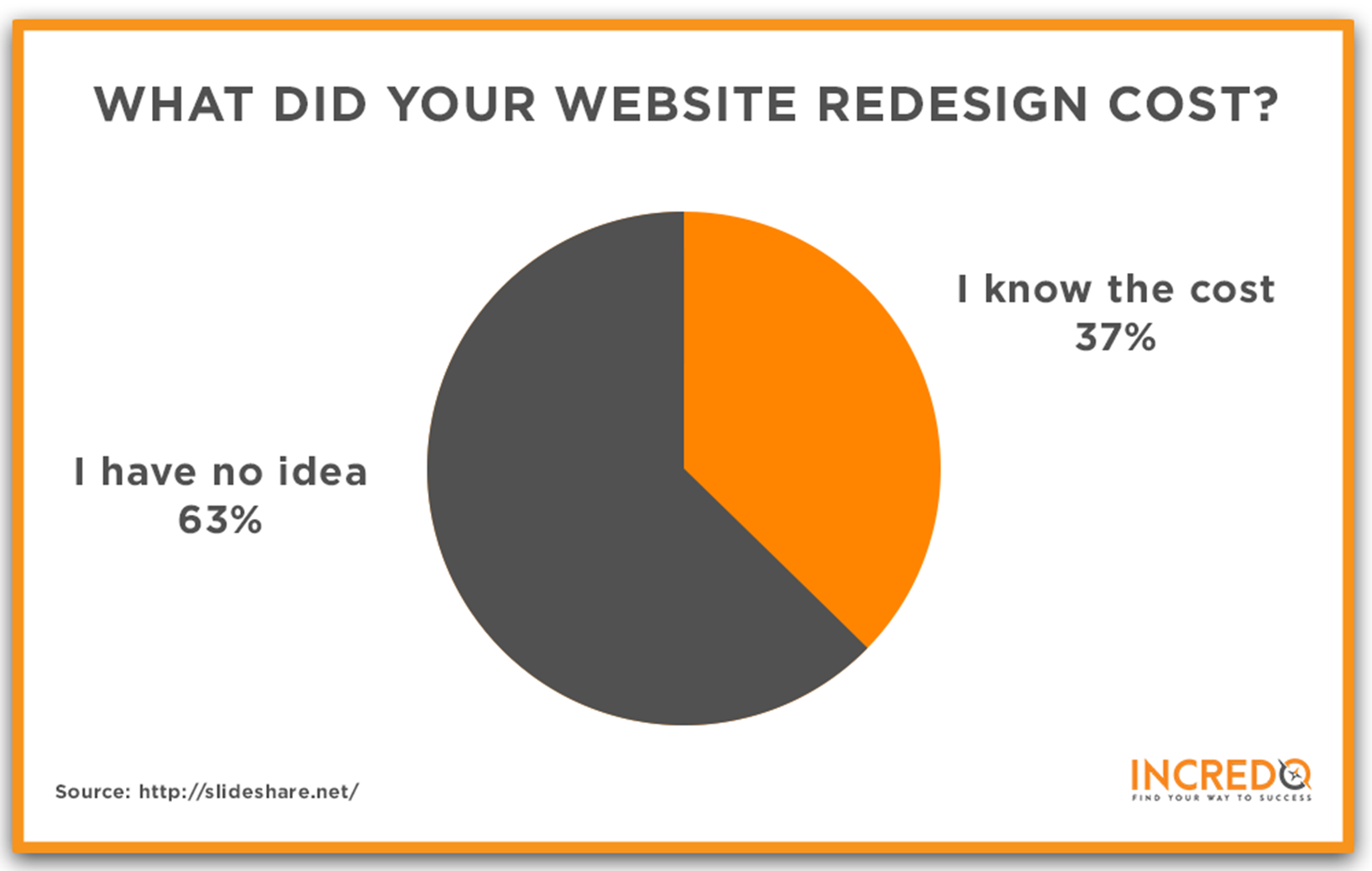 What does you website redesign cost?
