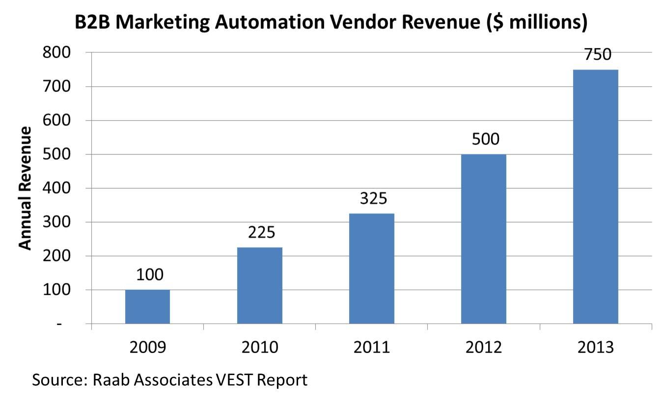 marketing automation vendor revenue