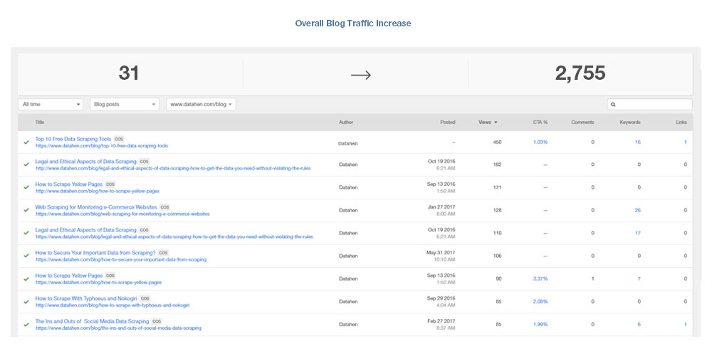 Overall Blog Traffic Increase