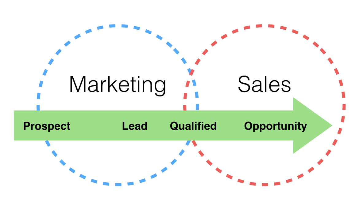marketing and sales team alignment