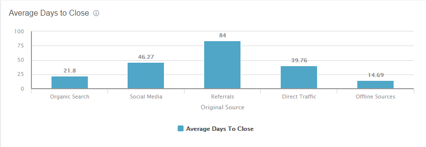average_days_to_close