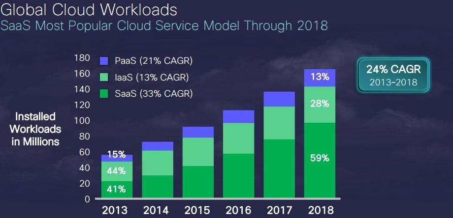 global_cloud_workloads.jpg