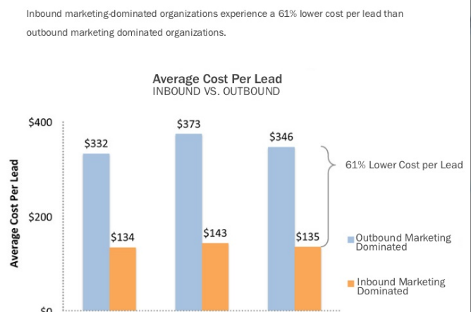What Makes Hubspot an Effective Marketing Tool for Early Stage SAAS Companies?