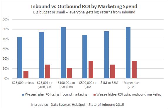 inbound_vs_outbound.png