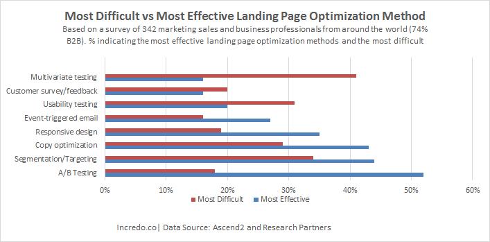 landing_page_optimization_methods.png