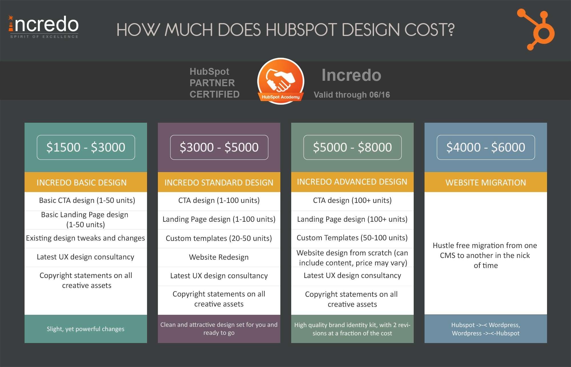 pricig_table_hubspot_design_cost_incredo