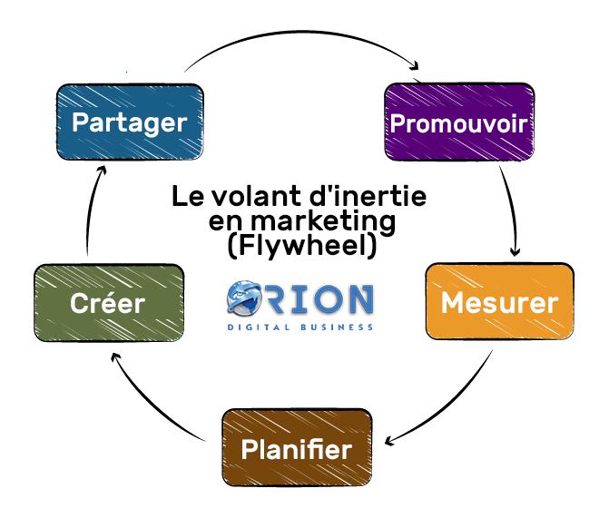 content-marketing -flywheel-oDB