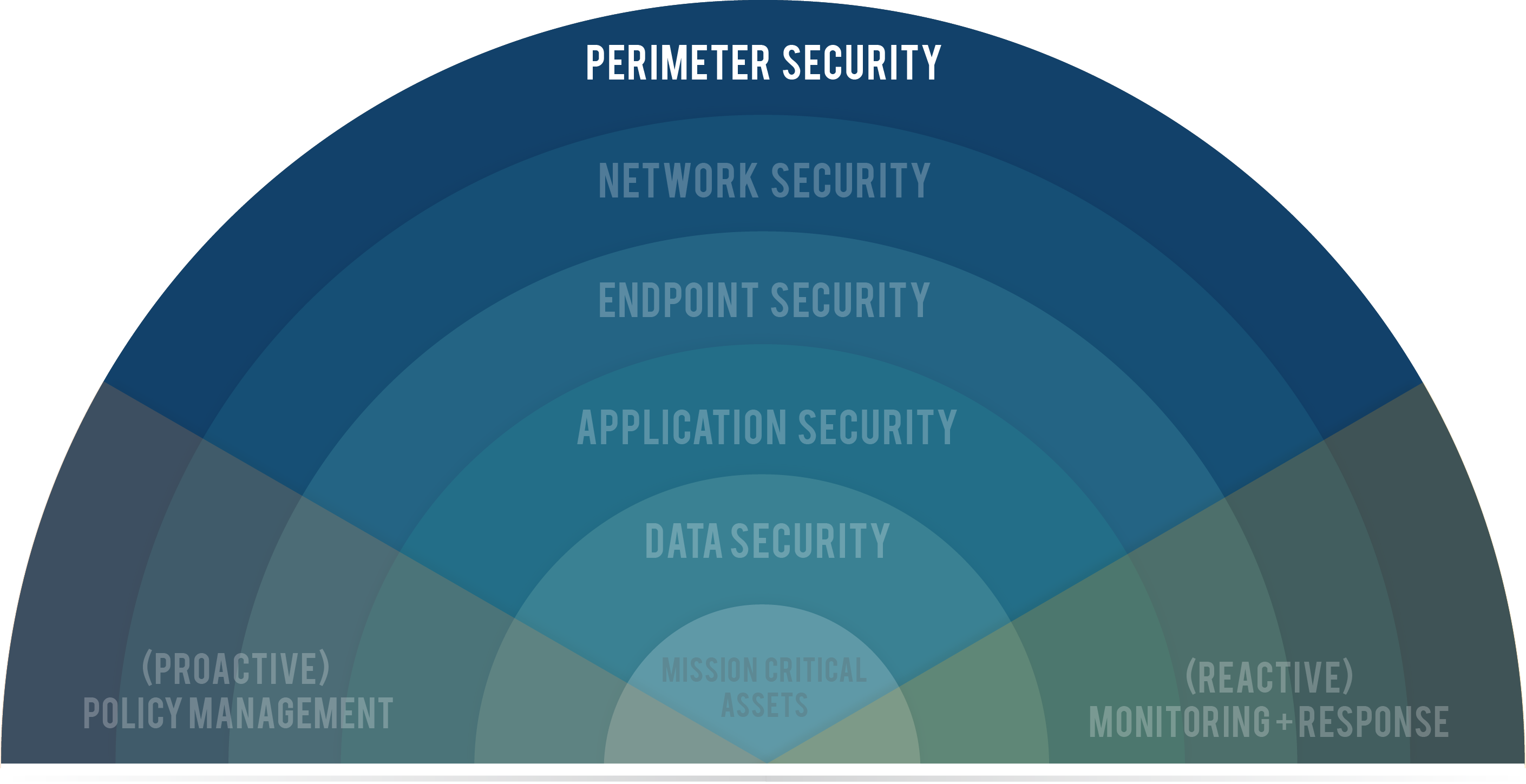 7 layers of lotu security This article provides an inventory of the security features from user ids to hide- whens available in a notes/domino environment and how they.