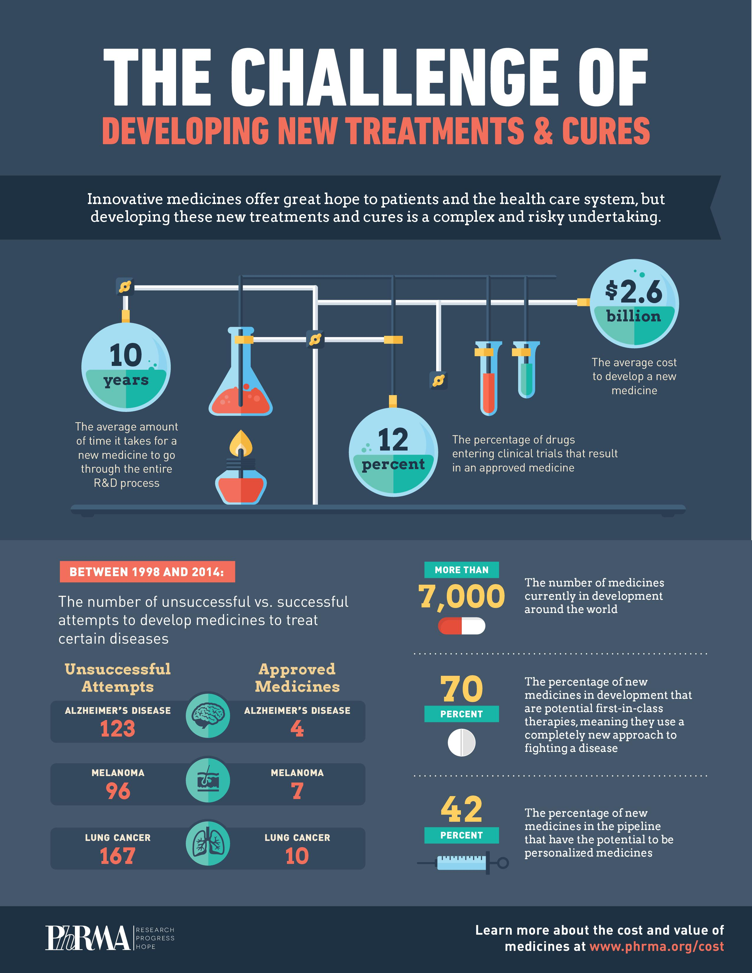 video u0026 infographic developing a new drug is actually harder than