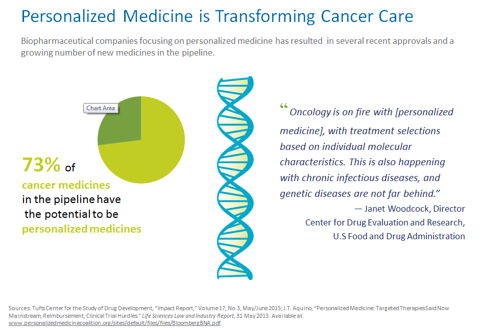 personalized medicine in the treatment of cancer In order to develop a personalized treatment plan for each patient that has the best chance of being effective, it is necessary to identify the unique characteristics and behavior profile.