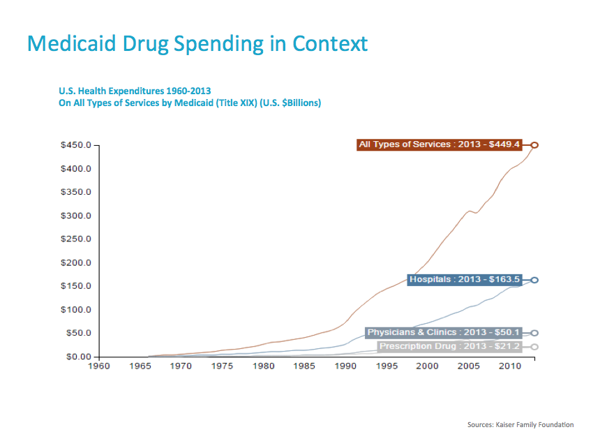 Medicaid-drug-spending-in-context