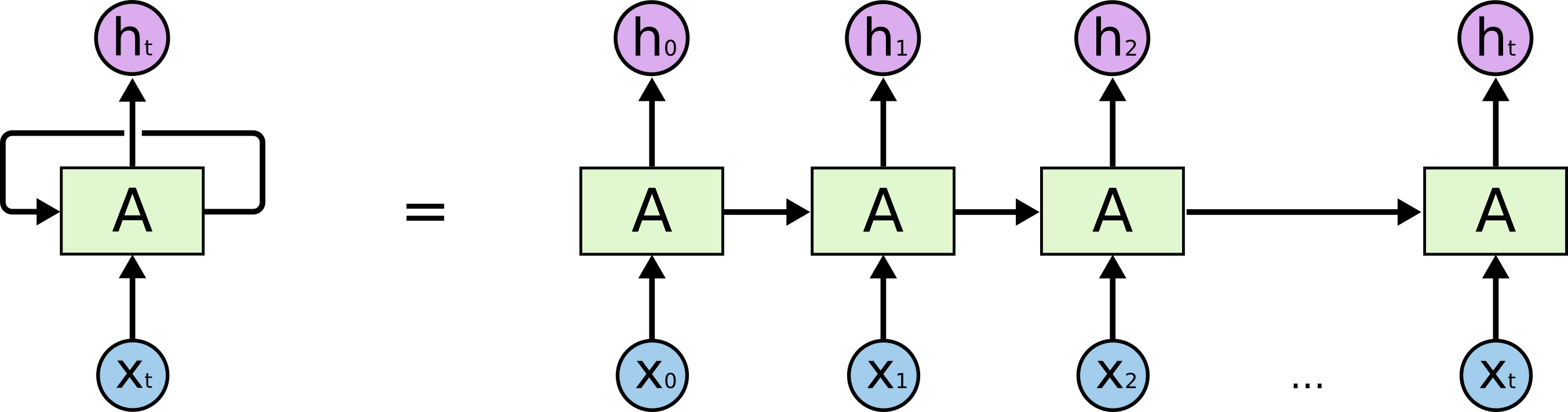 Recurrent Neural Networks-unrolled to forecast stock prices