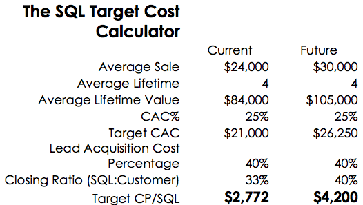 SQL-Cost-Calculator