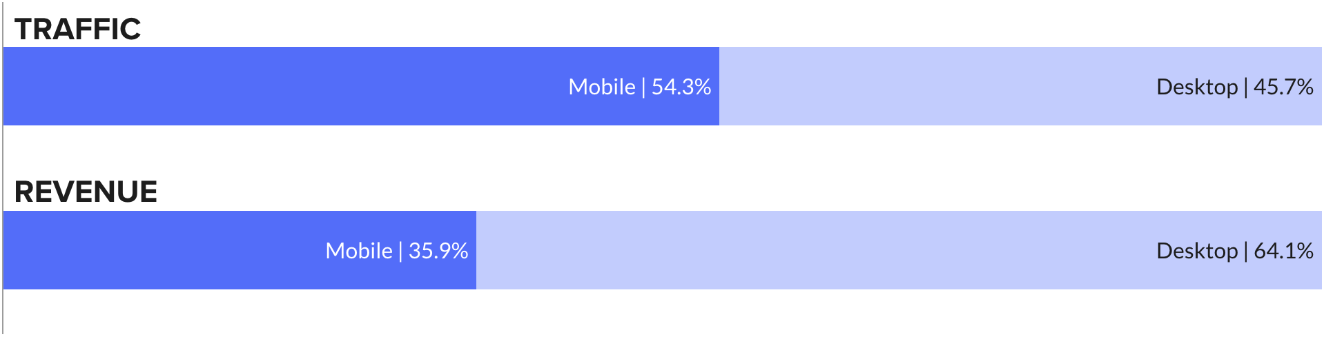 BFCM 2018 Traffic/Revenue by Device