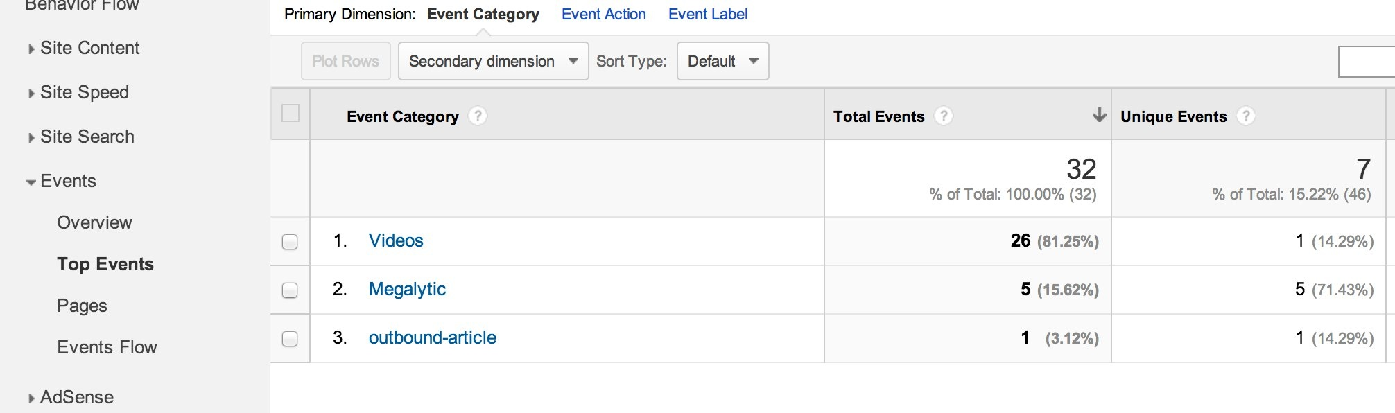 Tracking YouTube Videos using Google Analytics