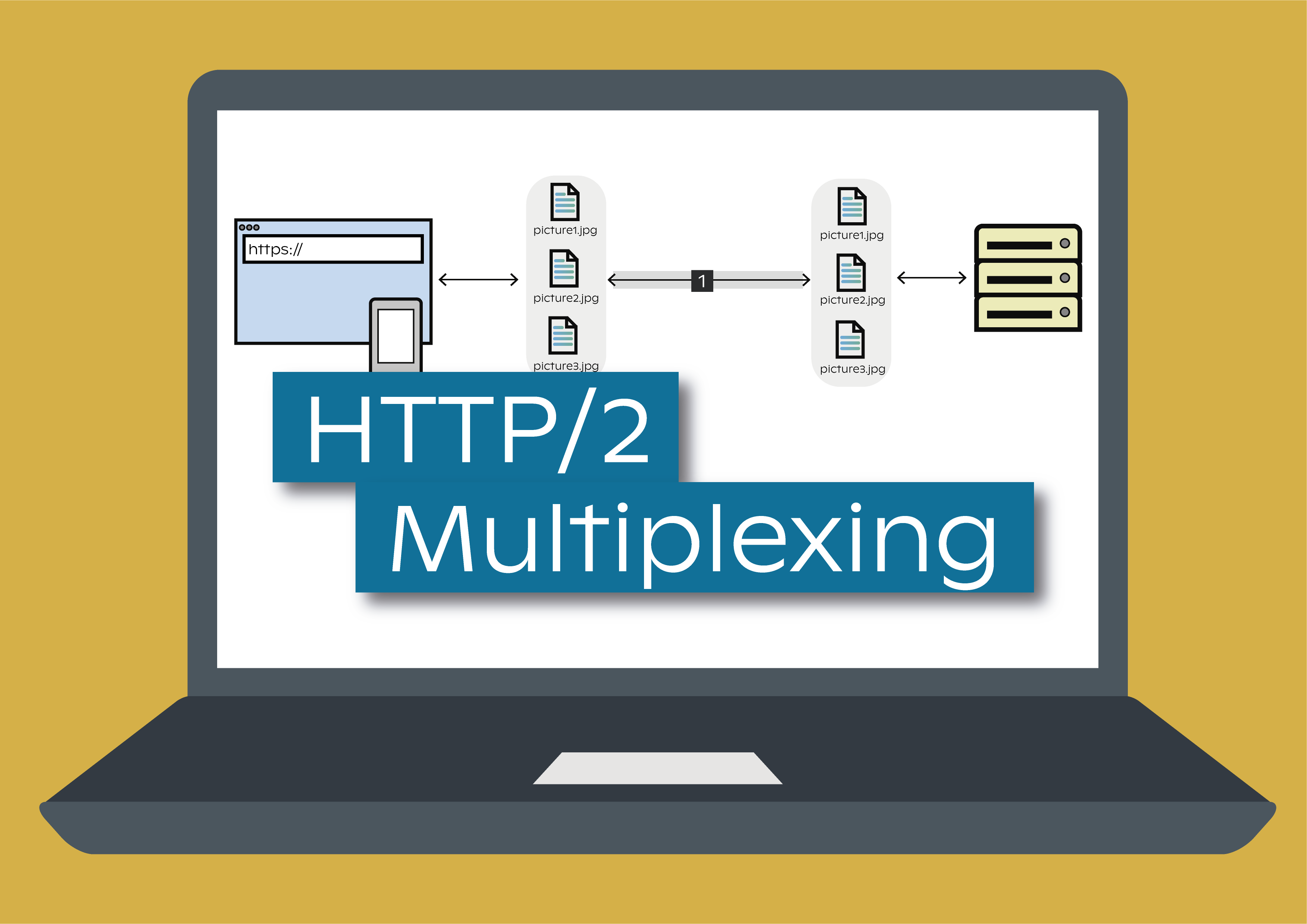 http2multiplexing