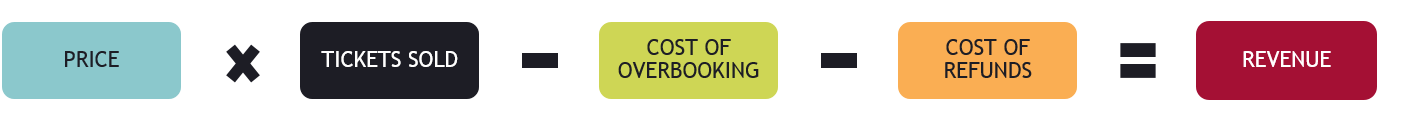 Price * (Tickets Sold) - Cost of Overbooking - Cost of Refunds = Revenue