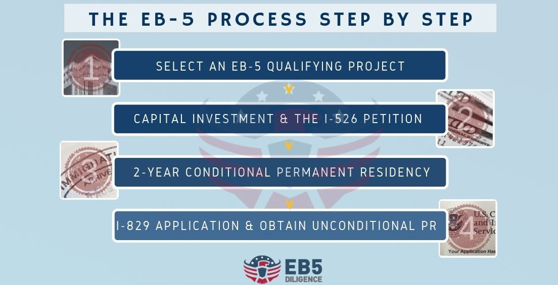 Eb 5 investment projects in iran best 401k investment companies 2021