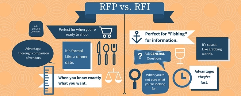 Rfi Or Rfp Which Should It Be