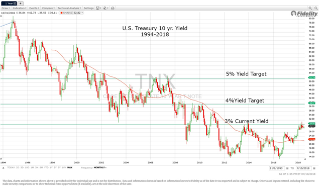 U.S. Treasury 10 yr. Yield 1994 - 2018