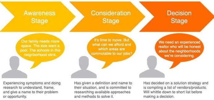 Buyers_journey-stages for inbound marketing