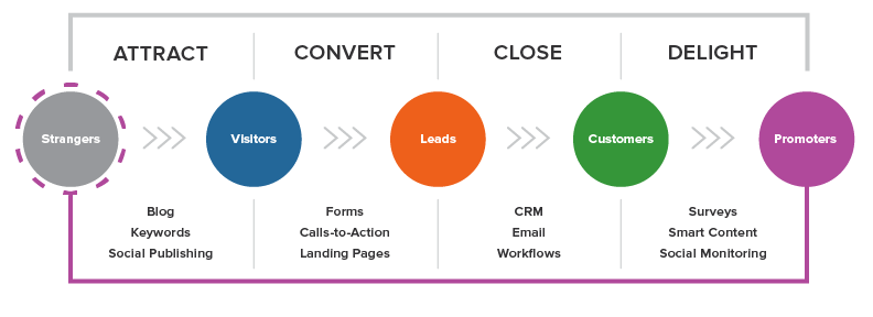 Inbound Methodology from HubSpot