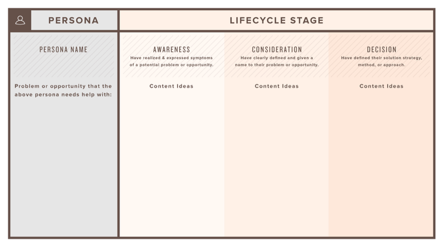 buyer persona and lifecyle stages with inbound sales and marketing