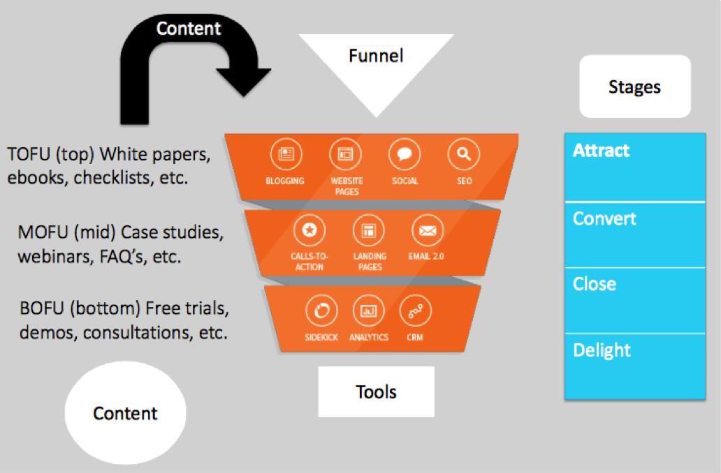 sales_funnel and inbound marketing