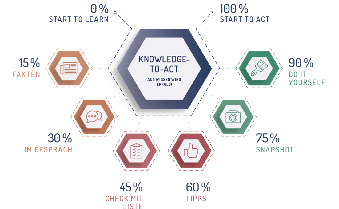 Knowledge-To-Act Methode