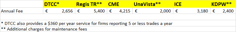 fixed costs for trade repositories DTCC TR CME ICE KDPW