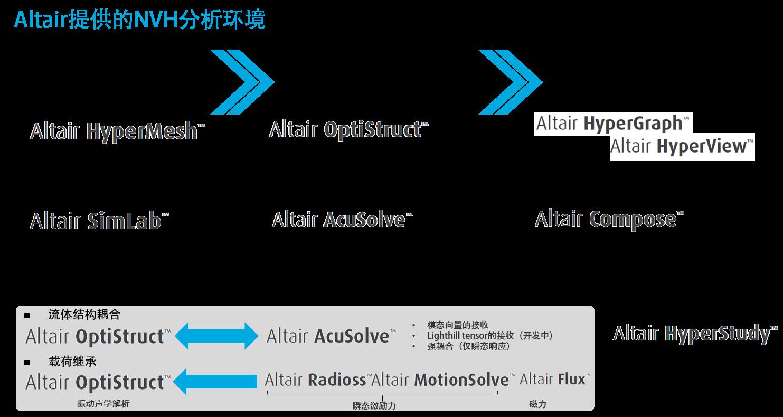 利用HyperWorks 进行汽车噪声和振动分析