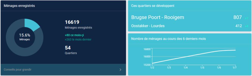 des graphiques avec la conversion et la croissance des utilisateurs Hoplr à Gand