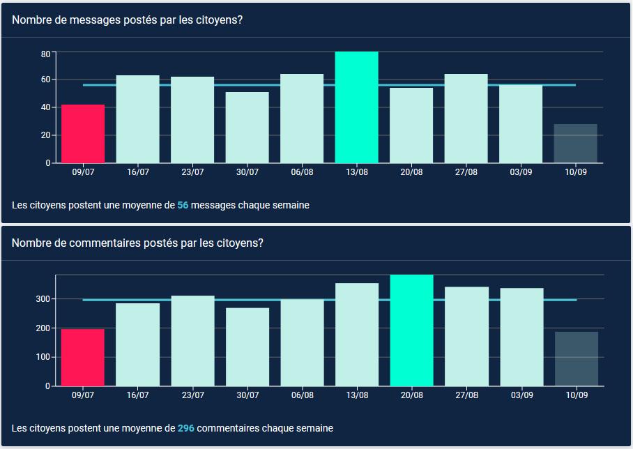 Graphiques qui montre le nombre de messages et réactions dans les quartiers Hoplr à Malines