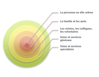 graphique dans lequel l'individu et son environnement social sont décrits