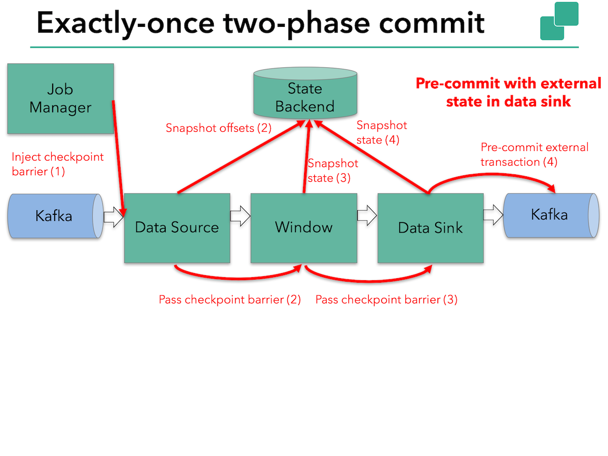 An Overview of End-to-End Exactly-Once Processing in Apache Flink