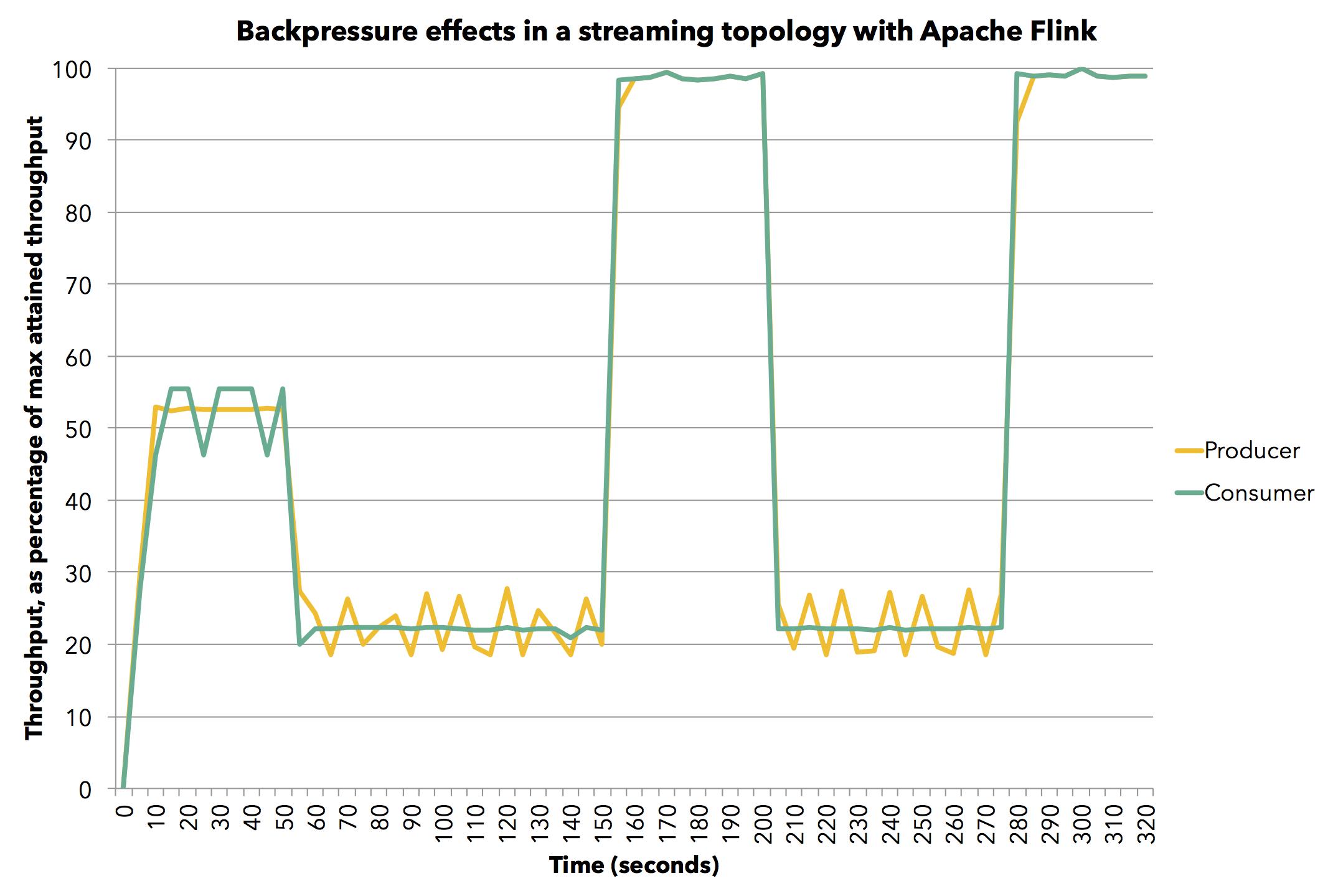 How Apache Flink™ handles backpressure