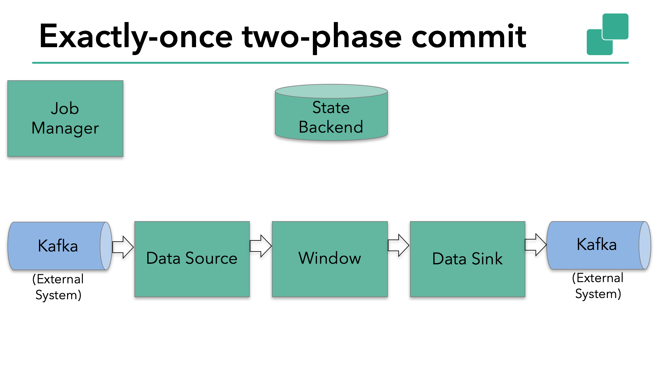 An Overview of End-to-End Exactly-Once Processing in Apache