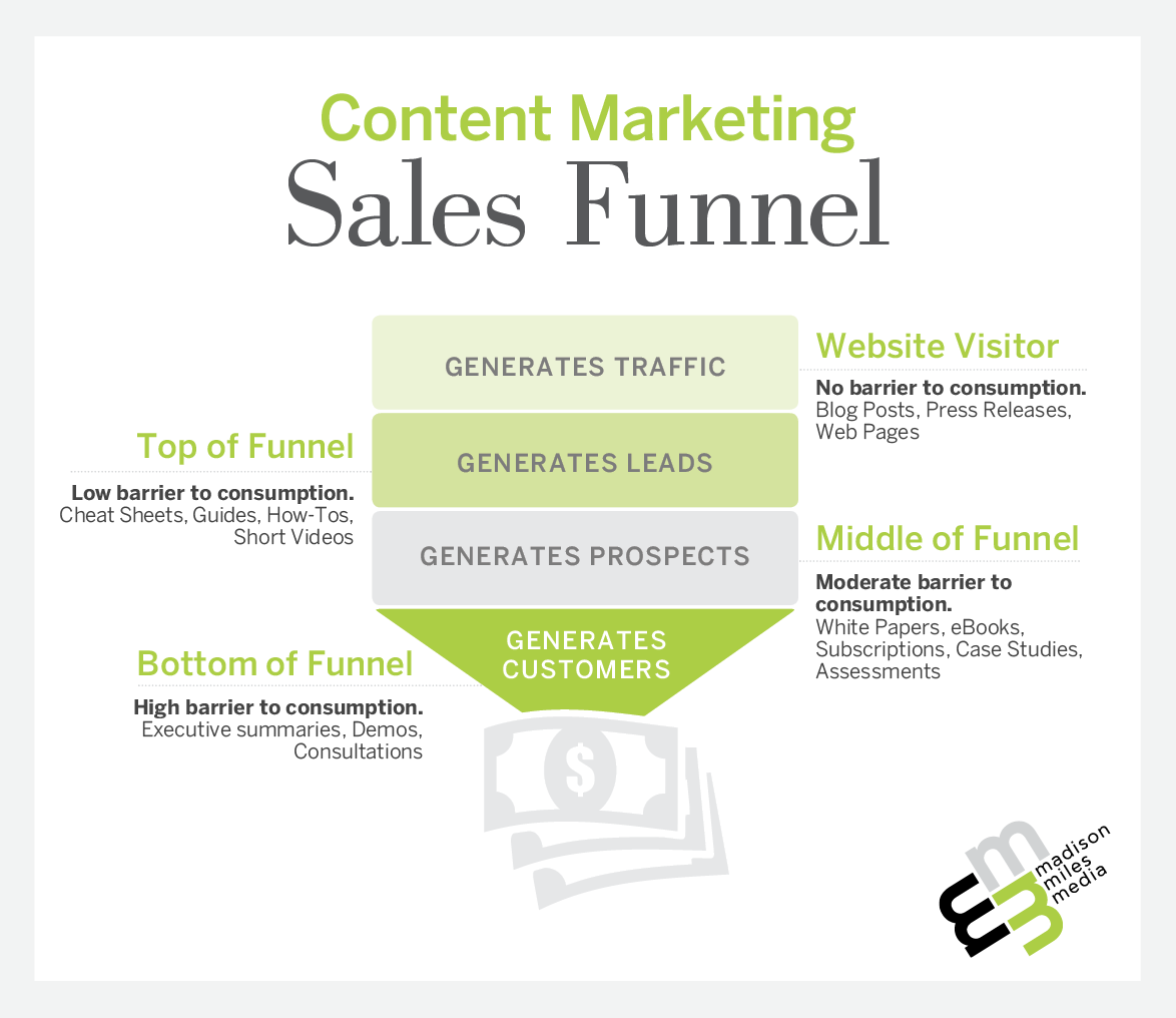 M3-ContentMarketingSalesFunnel-v2