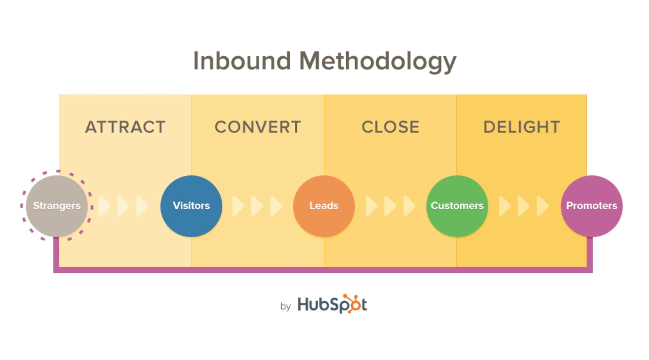 Inbound Methedology Graphic from HubSpot