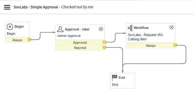 Use the SovLabs Connector with Custom ServiceNow Workflows 8